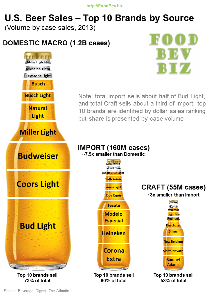 Exceptional Beer Chart 2013 Sales Cases Design Inspirations