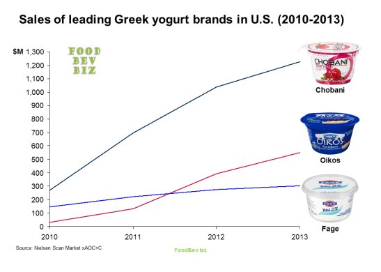 greek-yogurt-sales-2010-2013