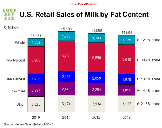 milk-fat-sales10103