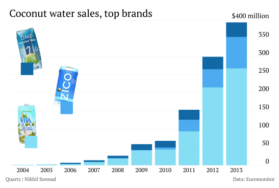 quartz-coconut-water-sales