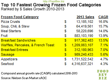 top10-frzn-fd-cat-growth