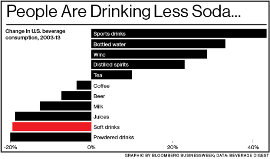 bloomberg-soda-consumption