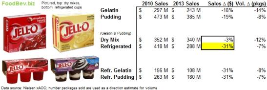 jello-sales